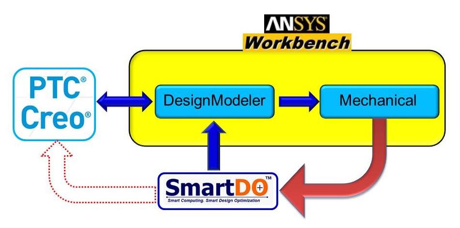 SmartDO - Global Design Optimization Software for CAE Optimization